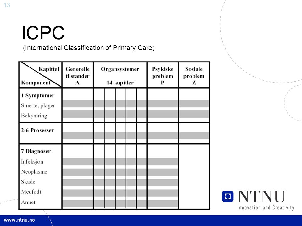 13 ICPC (International Classification of Primary Care)