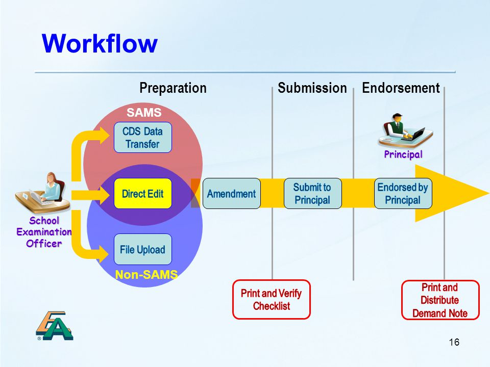 Workflow Principal School Examination Officer 16 EndorsementPreparationSubmission SAMS Non-SAMS