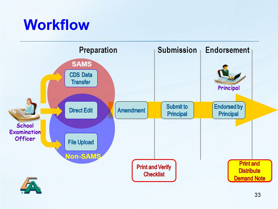 Workflow Principal School Examination Officer 33 EndorsementPreparationSubmission SAMS Non-SAMS