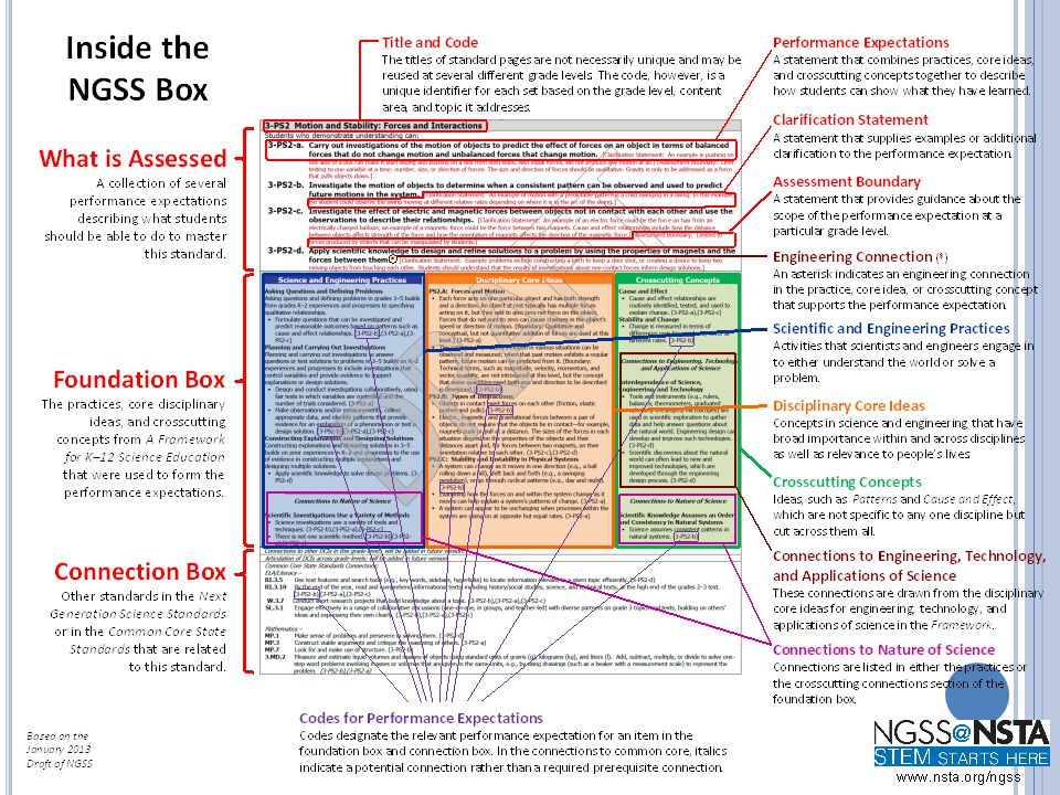 Modeling Inquiry options Claim + evidence + reasoning Practices DCI's CCC's PE's CCSS ELA and math connections Working on your unit, consider…