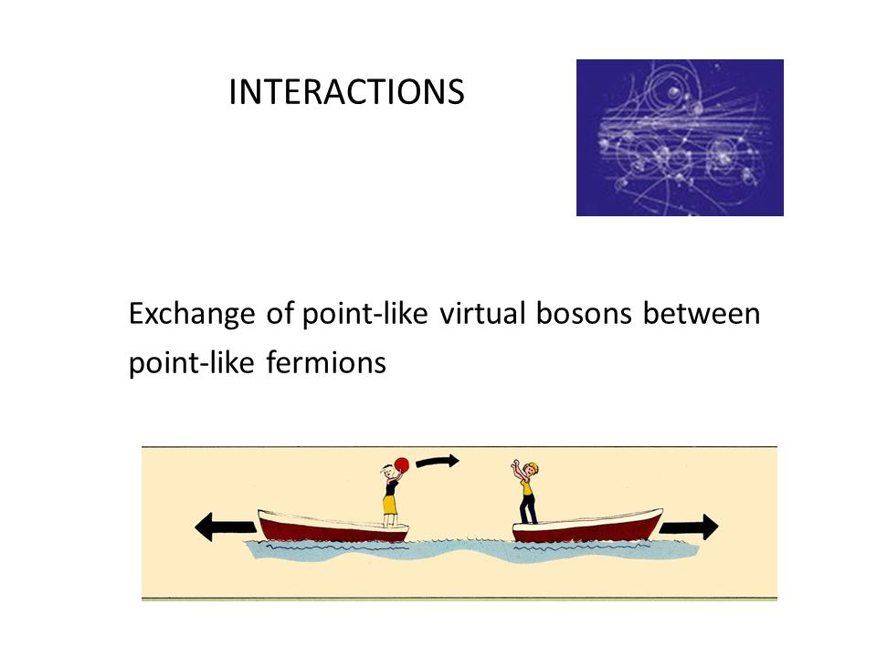 INTERACTIONS Exchange of point-like virtual bosons between point-like fermions