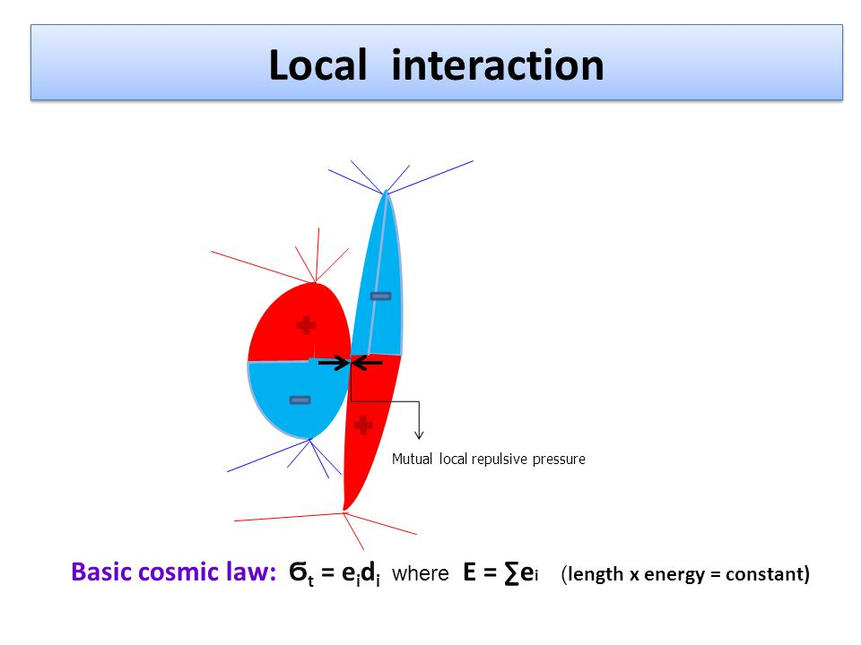 Basic cosmic law e ia = e ir e i = e ia + e ir = 2e ia = 2e ir e ia – attractive part of energy of a quantum dipole i e ir – repulsive part of energy of a quantum dipole i Basic cosmic law : Ϭ t = e i d i = 2e ia d i e ia = Ϭ t /2d i e ia = (q 2 /4πε )/d i, where: Ϭ t = q 2 /(2πε) q – elementary electric charge ε – dielectric capacitance α = q 2 /(2εhc) Coulomb´s relation: e ia = α hc/(2πd i ) α - fine structure constant, h – Planck constant, c - speed of light Basic cosmic law: e i d i = αhc/π = 4,6.10 -28 kgms -2