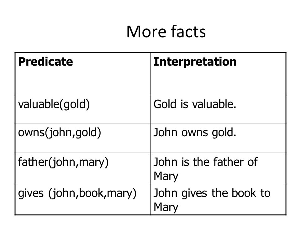 More facts PredicateInterpretation valuable(gold)Gold is valuable.
