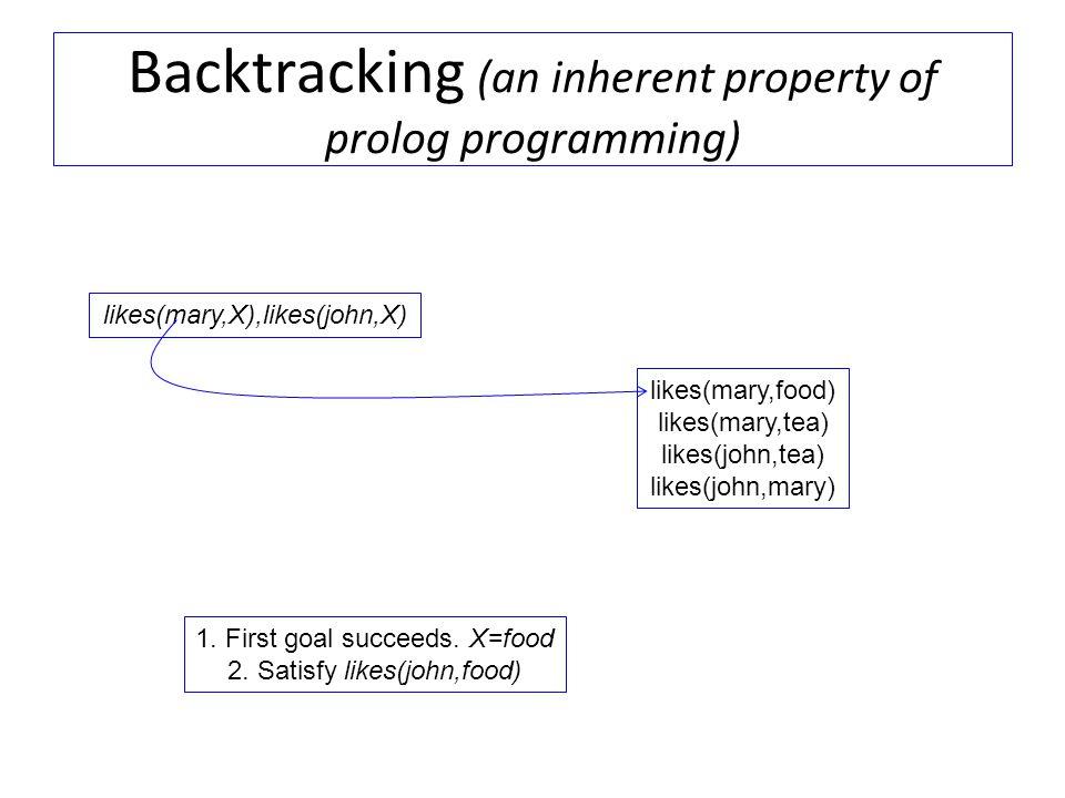 Backtracking (an inherent property of prolog programming) likes(mary,X),likes(john,X) likes(mary,food) likes(mary,tea) likes(john,tea) likes(john,mary) 1.