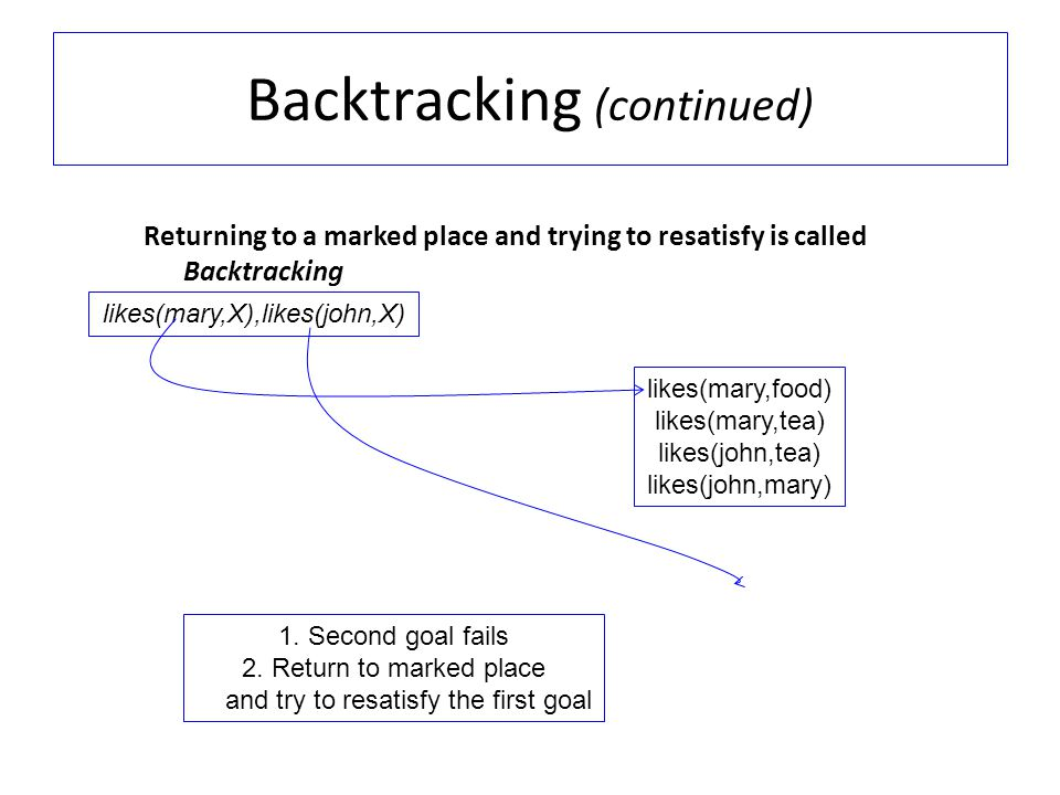Backtracking (continued) Returning to a marked place and trying to resatisfy is called Backtracking likes(mary,X),likes(john,X) likes(mary,food) likes(mary,tea) likes(john,tea) likes(john,mary) 1.