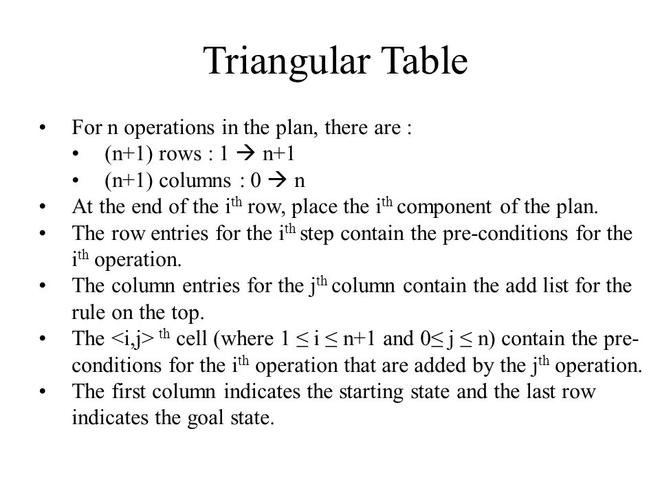Triangular Table For n operations in the plan, there are : (n+1) rows : 1  n+1 (n+1) columns : 0  n At the end of the i th row, place the i th component of the plan.