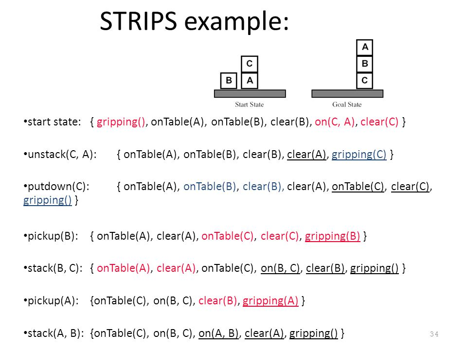 34 STRIPS example: start state:{ gripping(), onTable(A), onTable(B), clear(B), on(C, A), clear(C) } unstack(C, A):{ onTable(A), onTable(B), clear(B), clear(A), gripping(C) } putdown(C):{ onTable(A), onTable(B), clear(B), clear(A), onTable(C), clear(C), gripping() } pickup(B):{ onTable(A), clear(A), onTable(C), clear(C), gripping(B) } stack(B, C):{ onTable(A), clear(A), onTable(C), on(B, C), clear(B), gripping() } pickup(A):{onTable(C), on(B, C), clear(B), gripping(A) } stack(A, B):{onTable(C), on(B, C), on(A, B), clear(A), gripping() }