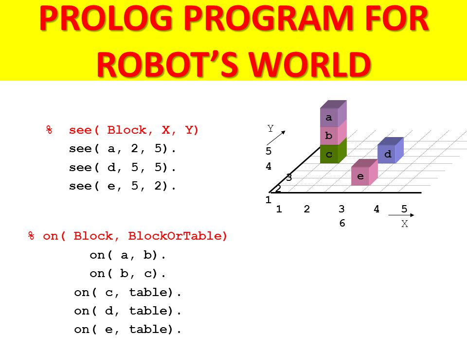 5 4 3 2 1 PROLOG PROGRAM FOR ROBOT'S WORLD 1 2 3 4 5 6 a b dc % see( Block, X, Y) see( a, 2, 5).
