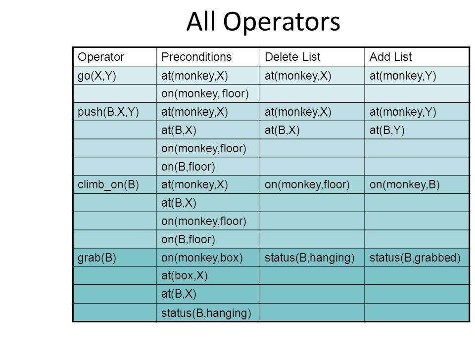 All Operators OperatorPreconditionsDelete ListAdd List go(X,Y)at(monkey,X) at(monkey,Y) on(monkey, floor) push(B,X,Y)at(monkey,X) at(monkey,Y) at(B,X) at(B,Y) on(monkey,floor) on(B,floor) climb_on(B)at(monkey,X)on(monkey,floor)on(monkey,B) at(B,X) on(monkey,floor) on(B,floor) grab(B)on(monkey,box)status(B,hanging)status(B,grabbed) at(box,X) at(B,X) status(B,hanging)