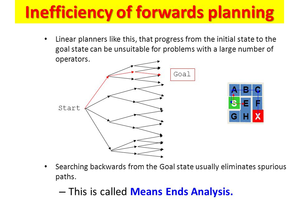 Inefficiency of forwards planning Linear planners like this, that progress from the initial state to the goal state can be unsuitable for problems wit