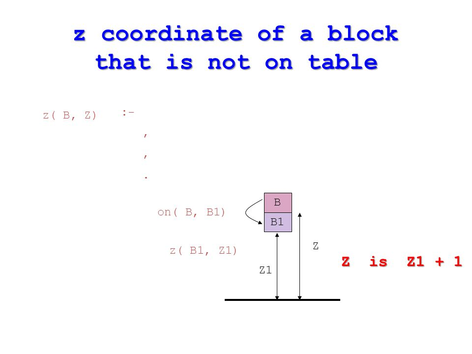 B B1 Z1 Z on( B, B1) Z is Z1 + 1 z( B1, Z1) z( B, Z) :-,,.,,. z coordinate of a block that is not on table