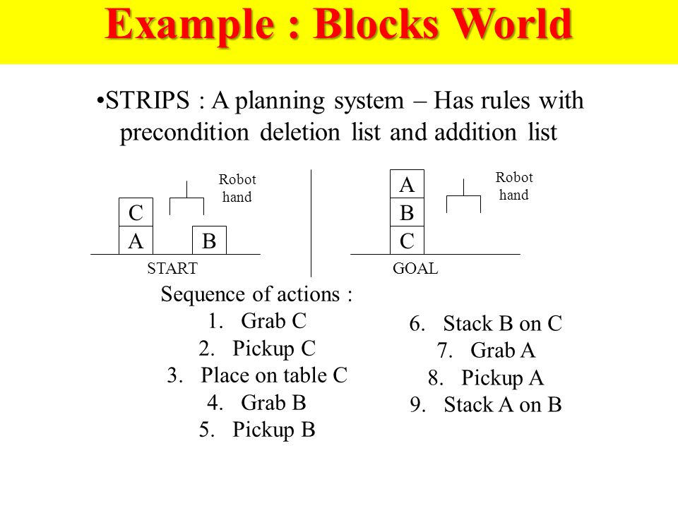 Example : Blocks World STRIPS : A planning system – Has rules with precondition deletion list and addition list A C A CB B STARTGOAL Robot hand Sequence of actions : 1.Grab C 2.Pickup C 3.Place on table C 4.Grab B 5.Pickup B 6.