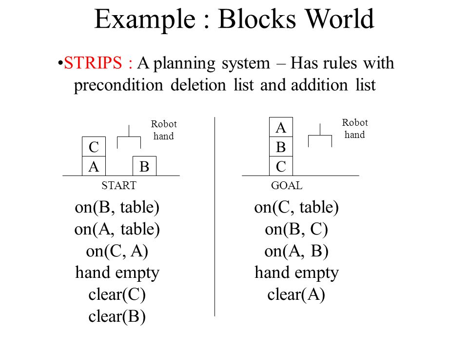 Example : Blocks World STRIPS : A planning system – Has rules with precondition deletion list and addition list on(B, table) on(A, table) on(C, A) hand empty clear(C) clear(B) on(C, table) on(B, C) on(A, B) hand empty clear(A) A C A CB B STARTGOAL Robot hand