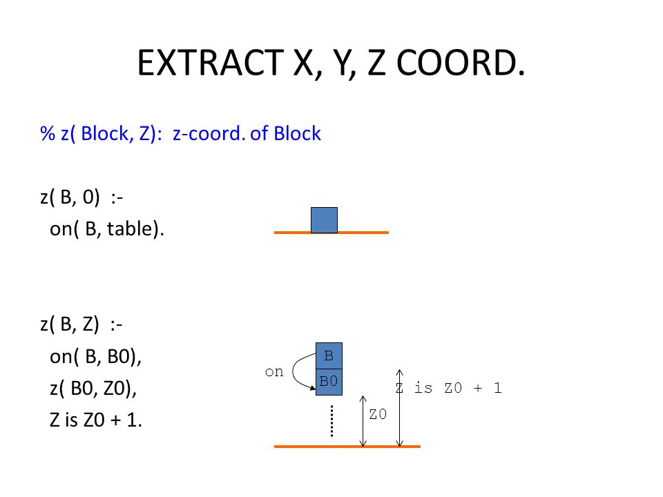 EXTRACT X, Y, Z COORD. % z( Block, Z): z-coord. of Block z( B, 0) :- on( B, table). z( B, Z) :- on( B, B0), z( B0, Z0), Z is Z0 + 1. B B0 on Z0 Z is Z
