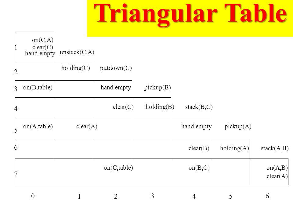Triangular Table holding(C) unstack(C,A) putdown(C) hand emptyon(B,table)pickup(B) clear(C)holding(B)stack(B,C) on(A,table)clear(A)hand emptypickup(A) clear(B)holding(A)stack(A,B) on(C,table)on(B,C)on(A,B) clear(A) clear(C) on(C,A) hand empty 0 12 3 45 6 1 2 3 4 5 6 7