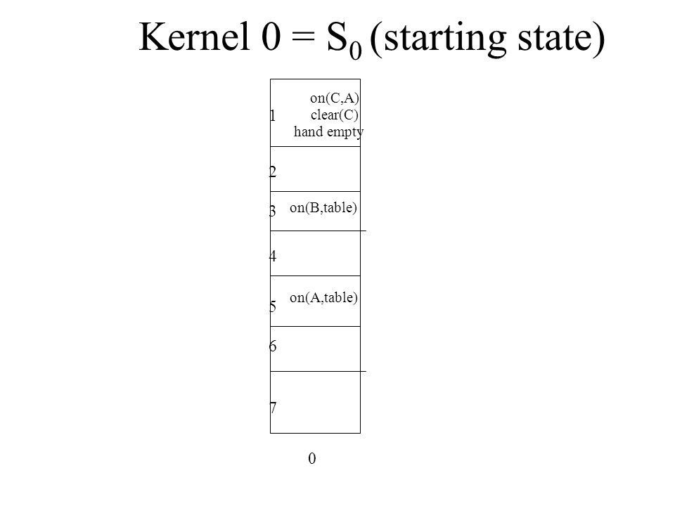 Kernel 0 = S 0 (starting state) on(B,table) on(A,table) clear(C) on(C,A) hand empty 0 1 2 3 4 5 6 7