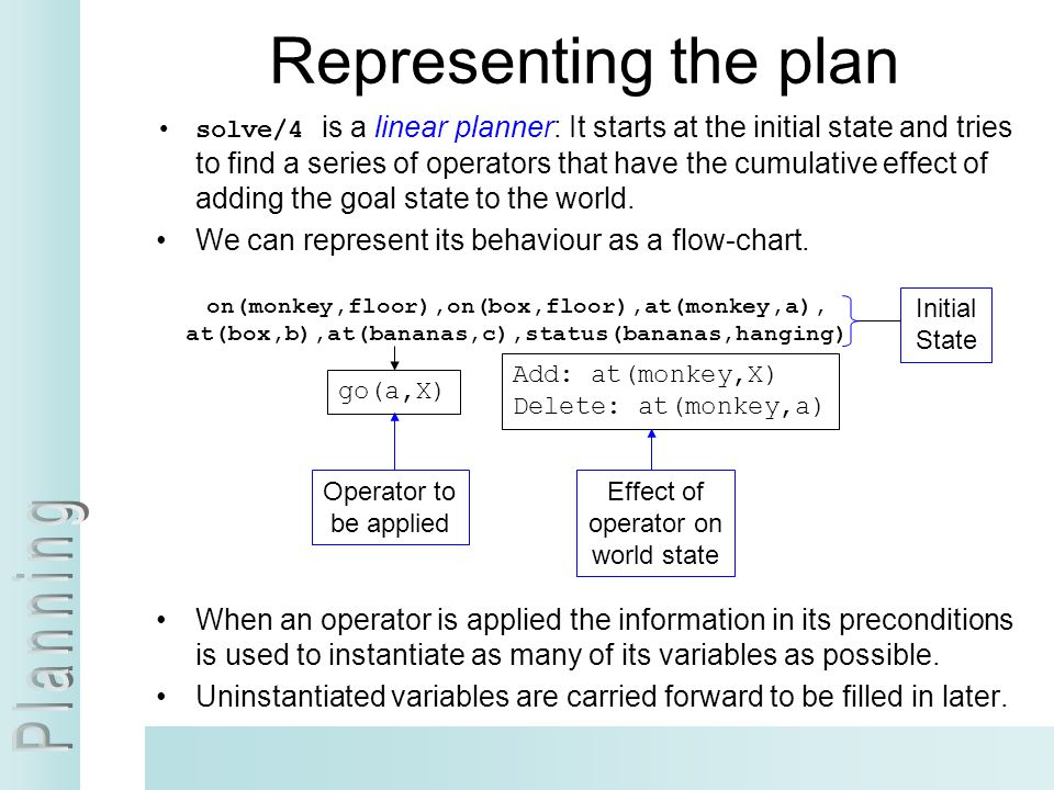 Representing the plan solve/4 is a linear planner: It starts at the initial state and tries to find a series of operators that have the cumulative eff