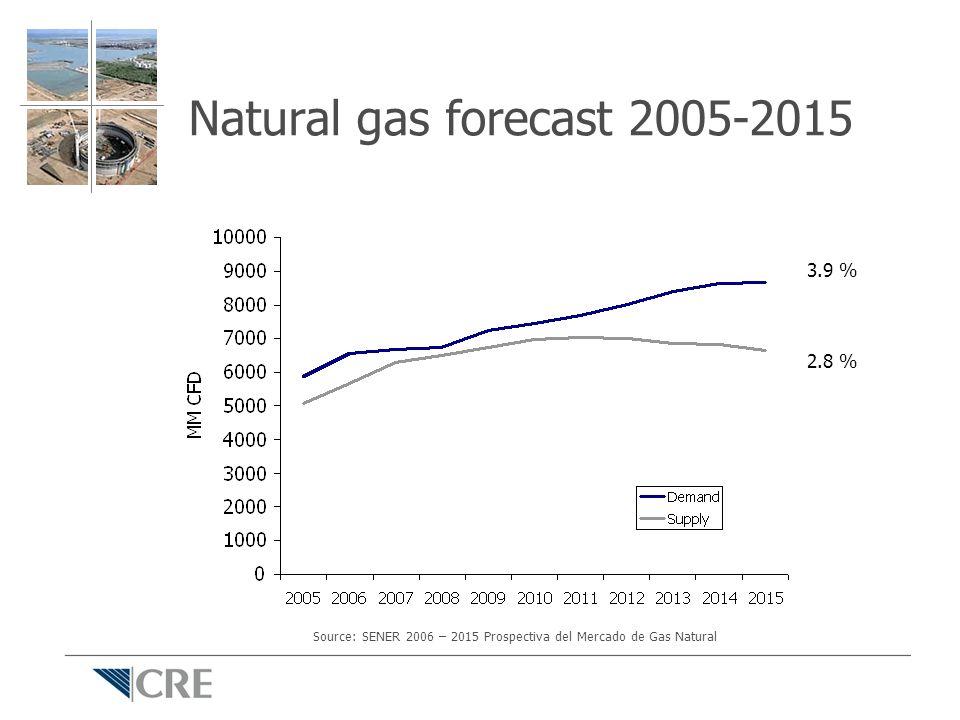 Natural gas forecast 2005-2015 3.9 % 2.8 % Source: SENER 2006 – 2015 Prospectiva del Mercado de Gas Natural