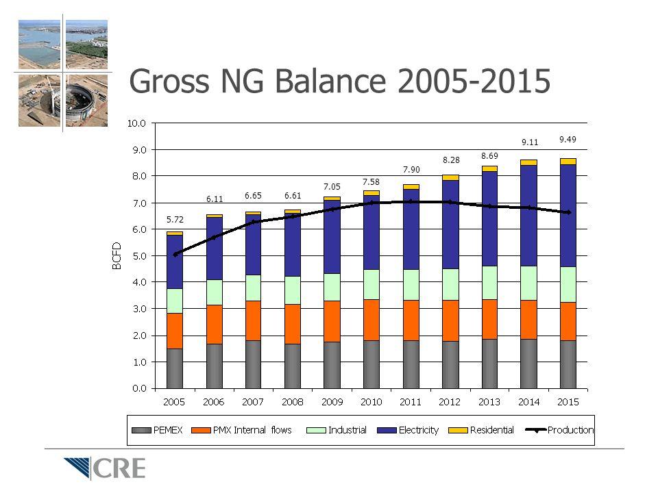 Gross NG Balance 2005-2015 5.72 6.11 6.656.61 7.05 7.58 7.90 8.28 8.69 9.11 9.49