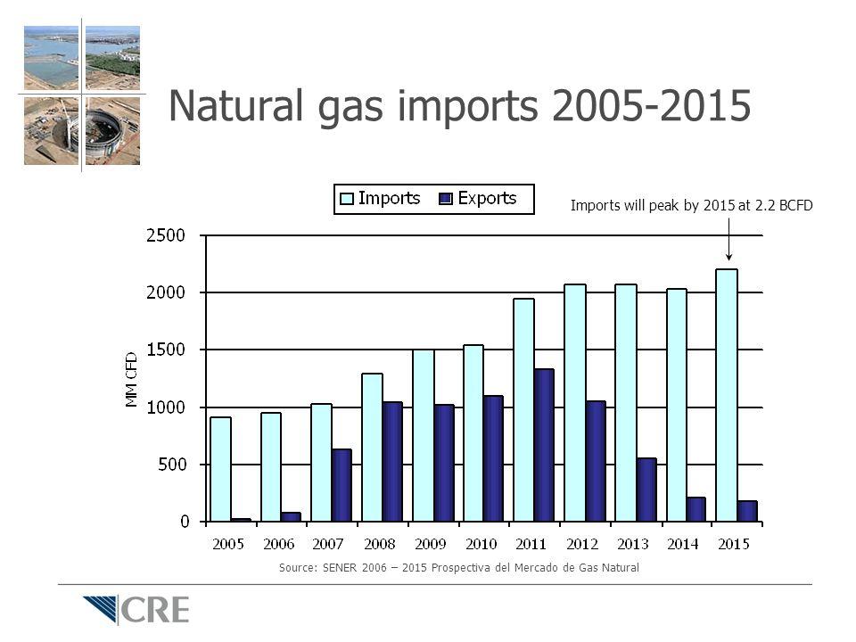 Natural gas imports 2005-2015 Imports will peak by 2015 at 2.2 BCFD Source: SENER 2006 – 2015 Prospectiva del Mercado de Gas Natural