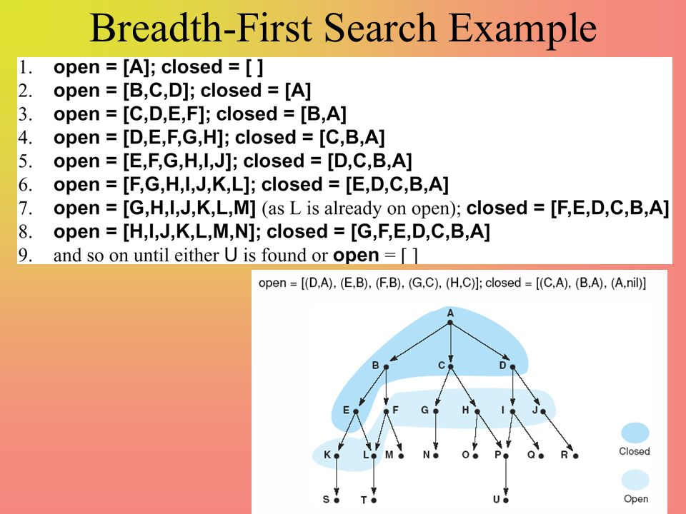 Breadth-First Search Example