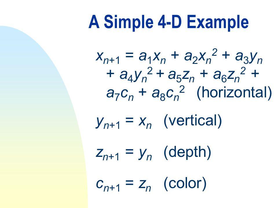 A Simple 4-D Example x n+1 = a 1 x n + a 2 x n 2 + a 3 y n + a 4 y n 2 + a 5 z n + a 6 z n 2 + a 7 c n + a 8 c n 2 (horizontal) y n+1 = x n (vertical) z n+1 = y n (depth) c n+1 = z n (color)