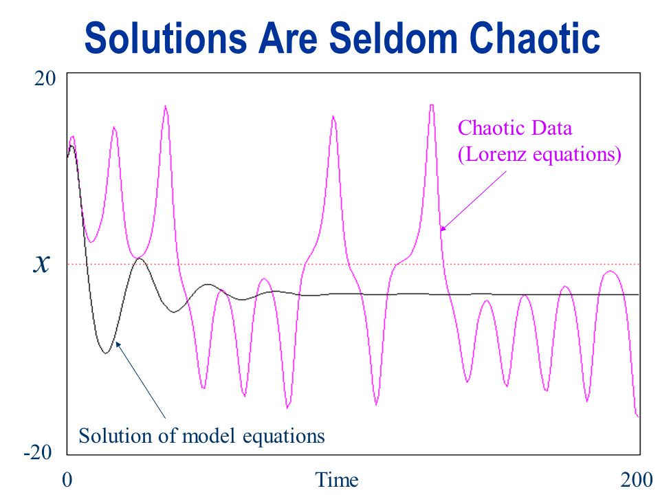 Solutions Are Seldom Chaotic Chaotic Data (Lorenz equations) Solution of model equations Chaotic Data (Lorenz equations) Solution of model equations Time0200 x 20 -20