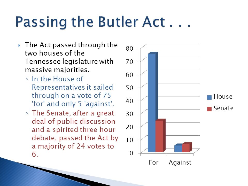  The Act passed through the two houses of the Tennessee legislature with massive majorities. ◦ In the House of Representatives it sailed through on a