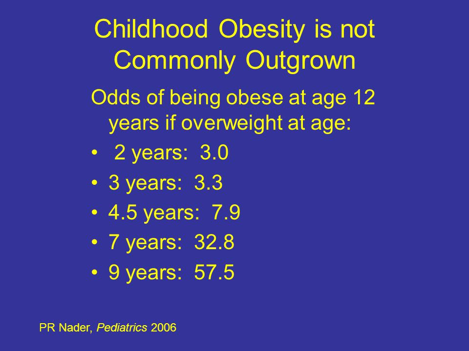 Childhood Obesity is not Commonly Outgrown Odds of being obese at age 12 years if overweight at age: 2 years: 3.0 3 years: 3.3 4.5 years: 7.9 7 years: 32.8 9 years: 57.5 PR Nader, Pediatrics 2006