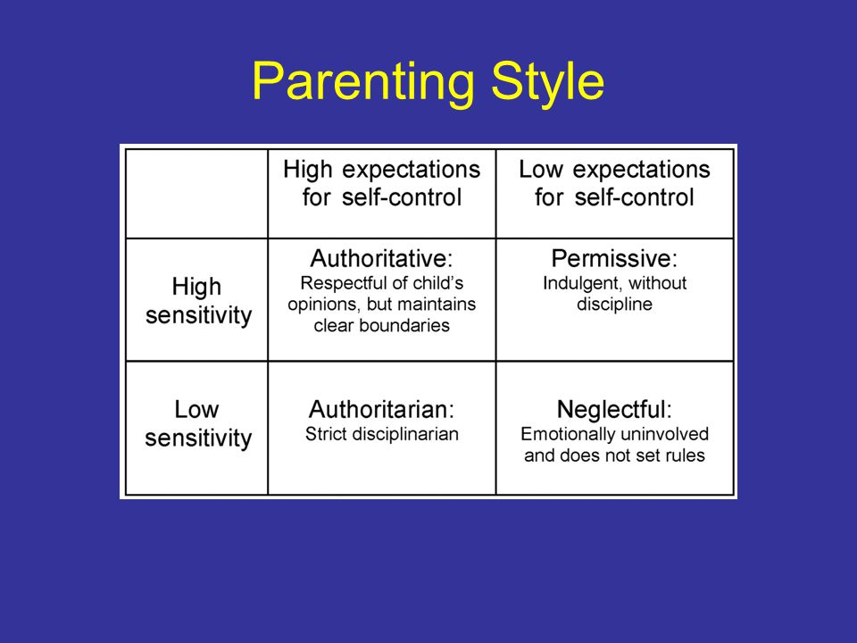 K Rhee, JC Lumeng, et al.Parenting Styles and Overweight Status in First Grade.