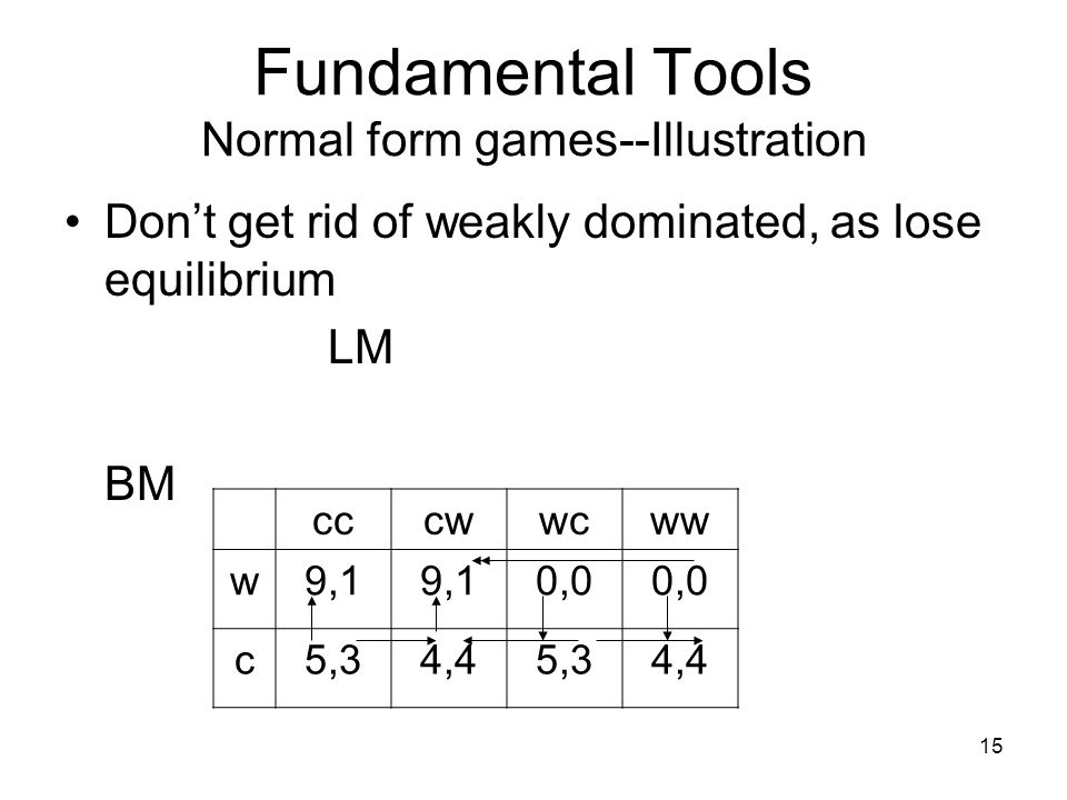 14 Fundamental Tools Normal form games--Illustration Another way to depict the BM-LM game (where BM chooses first) : LM : Actions are ordered, dependi