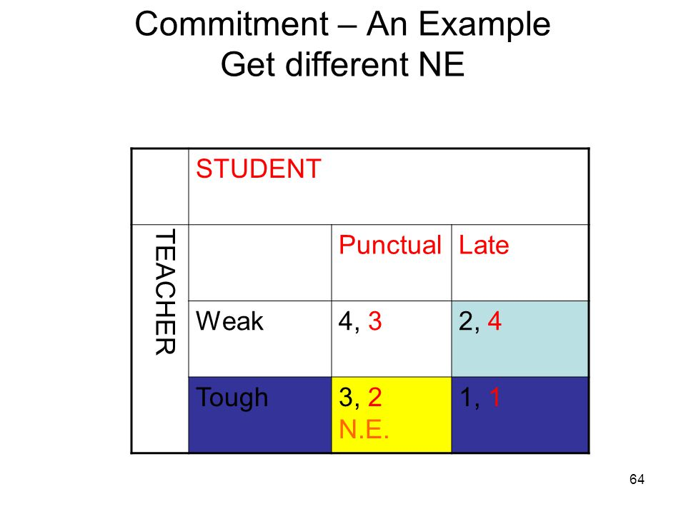 63 Commitment – An Example But if we announce we are tough STUDENT TEACHER PunctualLate Weak4, 32, 4 Tough3, 21, 1