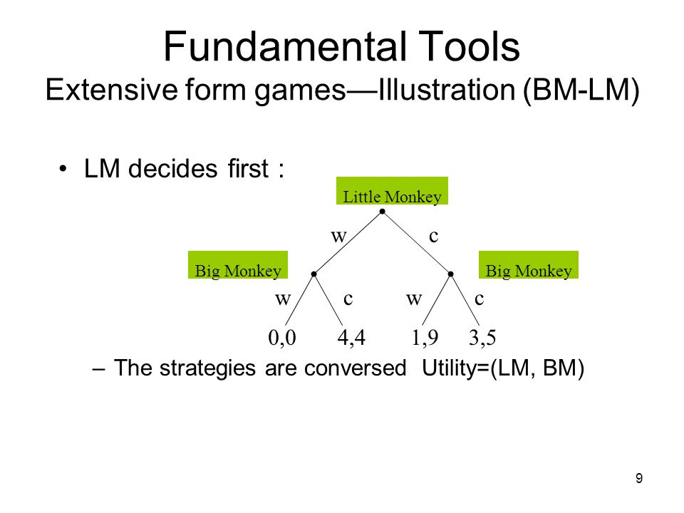 8 Fundamental Tools Extensive form games—Illustration (BM-LM) Strategies : –BM : Wait (w) Climb (c) –LM : Actions are ordered, depending on (w,c) of B