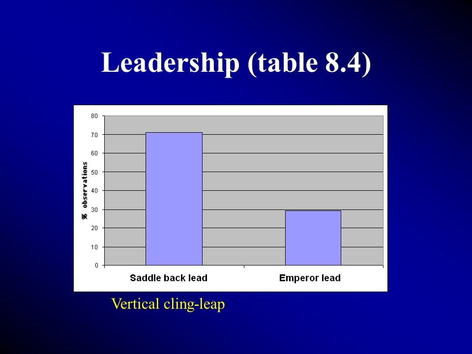 Leadership (table 8.4) Vertical cling-leap