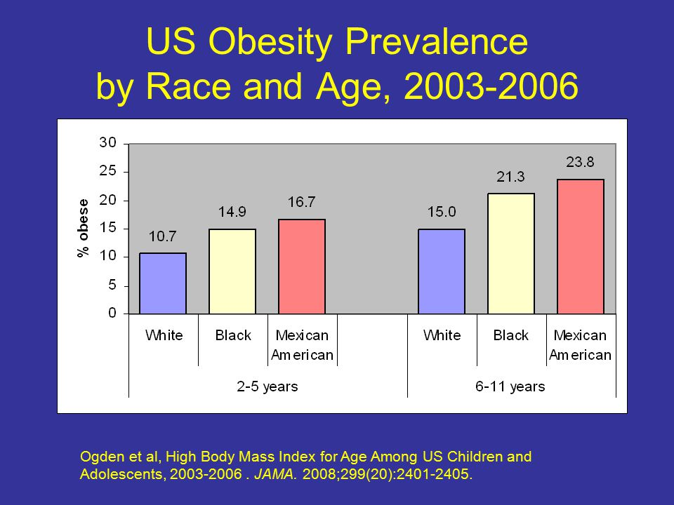 US Obesity Prevalence by Race and Age, 2003-2006 Ogden et al, High Body Mass Index for Age Among US Children and Adolescents, 2003-2006.
