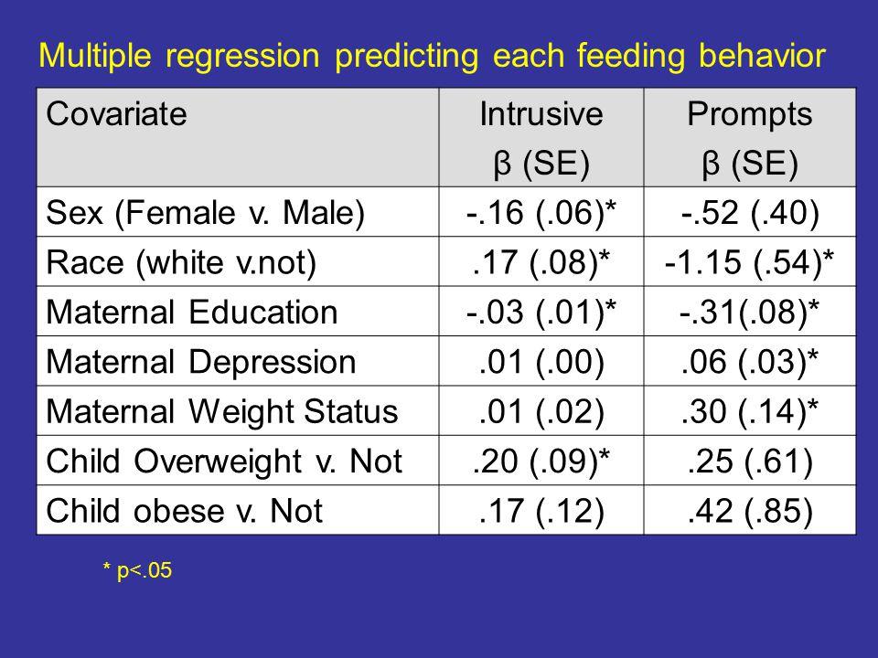 CovariateIntrusive β (SE) Prompts β (SE) Sex (Female v.