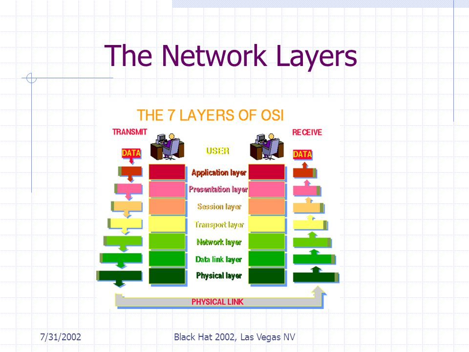 7/31/2002Black Hat 2002, Las Vegas NV The Network Layers