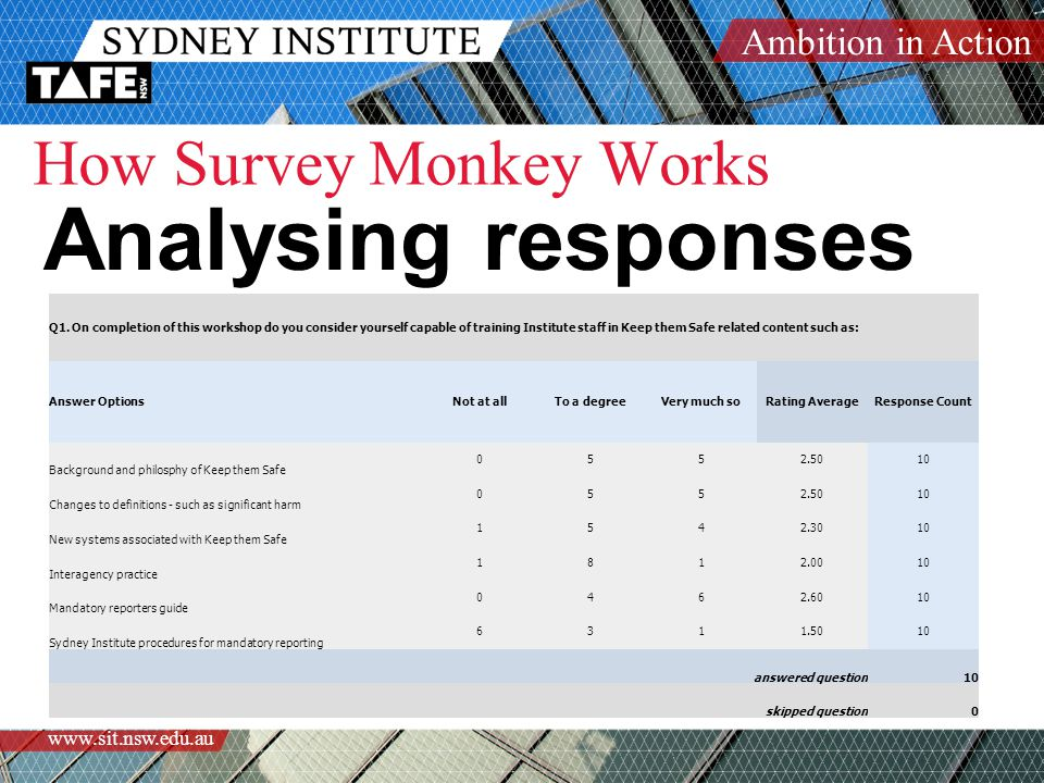 Ambition in Action www.sit.nsw.edu.au How Survey Monkey Works Analysing responses Q1. On completion of this workshop do you consider yourself capable