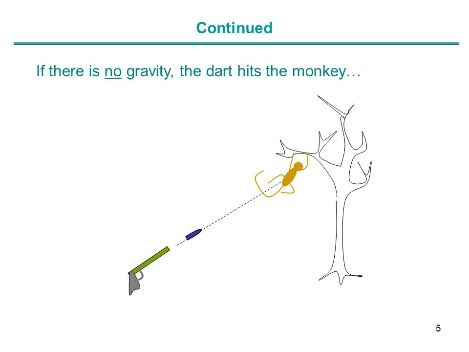 If there is no gravity, the dart hits the monkey… Continued 5