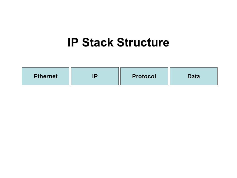 IPEthernet IP Stack Structure ProtocolData