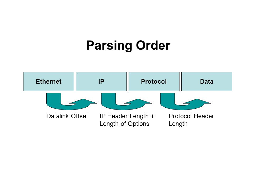 IPEthernet Parsing Order ProtocolData Datalink Offset IP Header Length + Length of Options Protocol Header Length