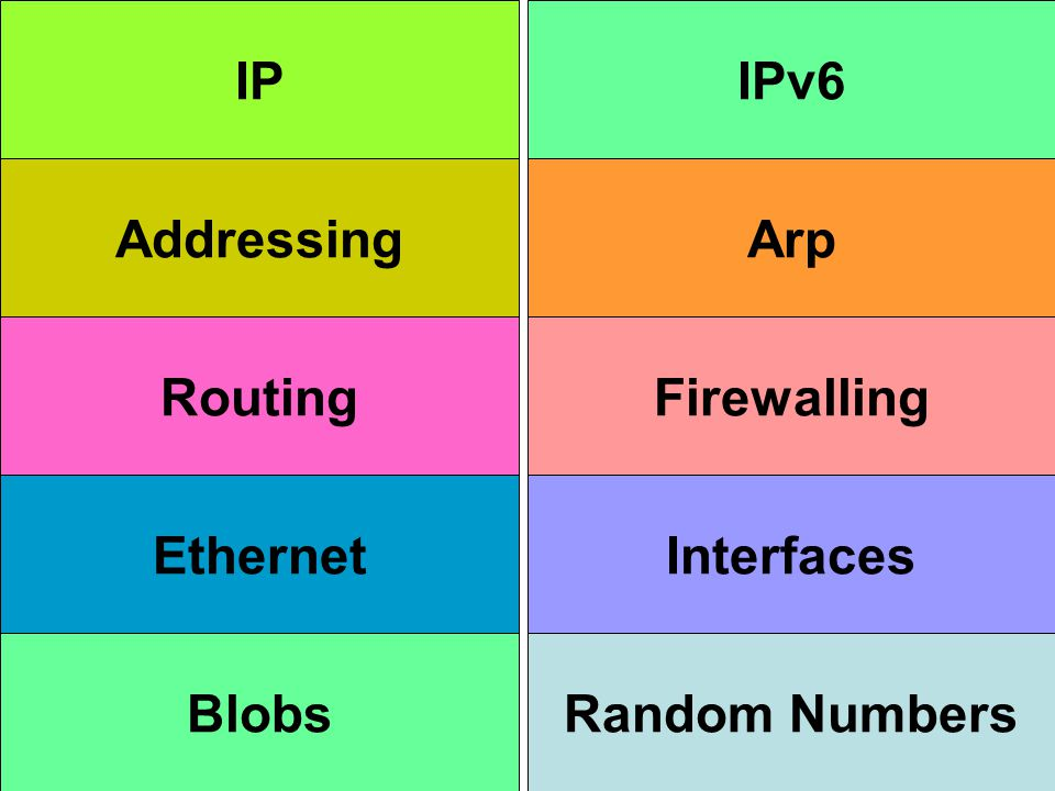 IP Addressing Routing Ethernet Blobs IPv6 Arp Firewalling Interfaces Random Numbers