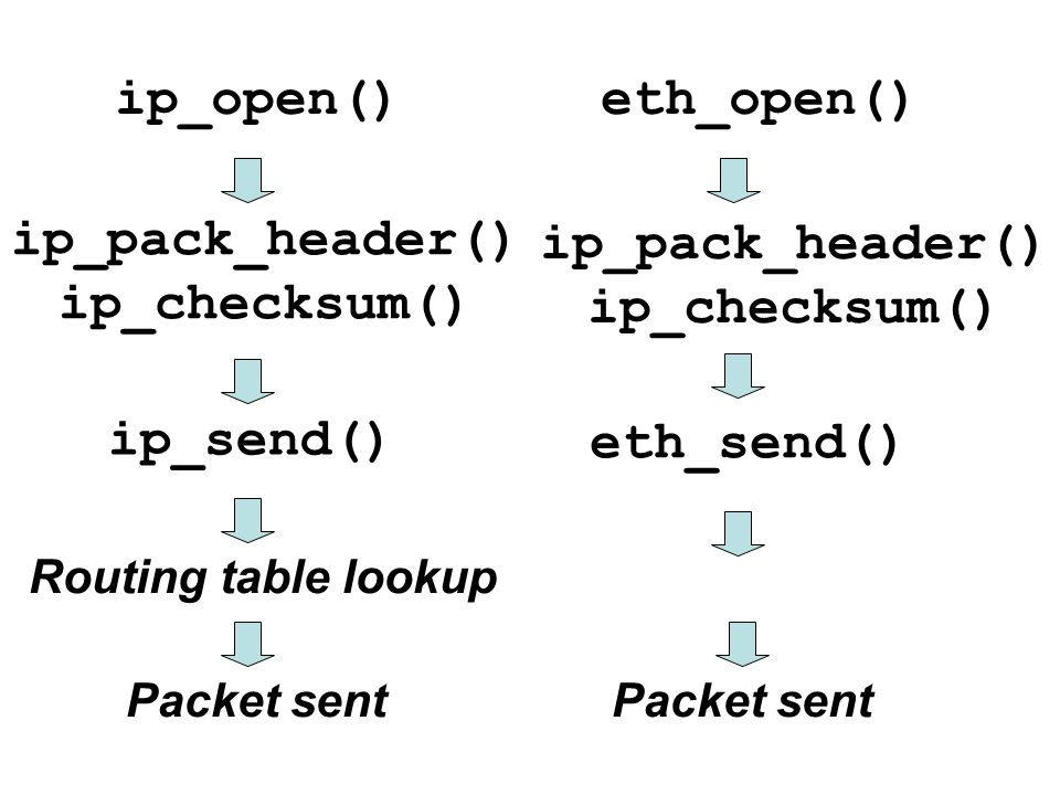 ip_open()eth_open() Routing table lookup ip_pack_header() ip_checksum() Packet sent ip_send() eth_send() ip_pack_header() ip_checksum()