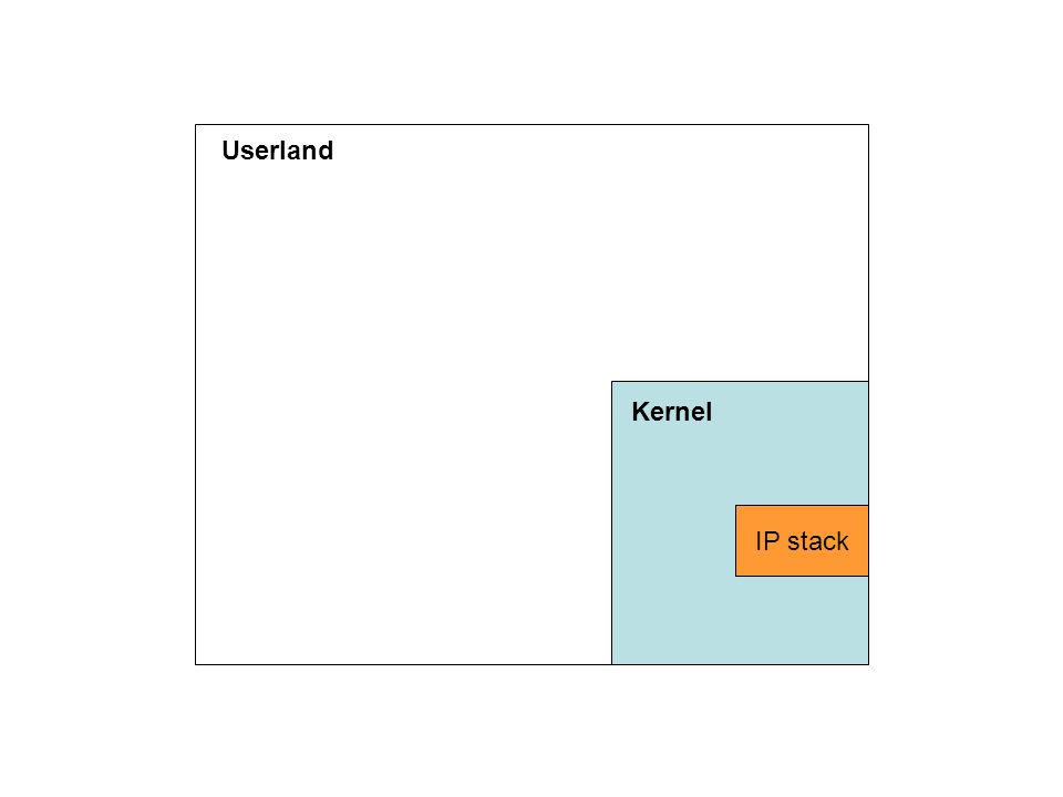 Kernel IP stack Userland