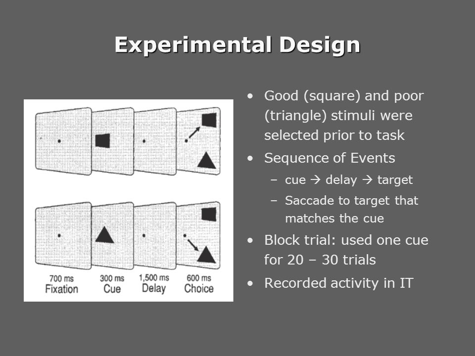 Experimental Design Good (square) and poor (triangle) stimuli were selected prior to task Sequence of Events –cue  delay  target –Saccade to target that matches the cue Block trial: used one cue for 20 – 30 trials Recorded activity in IT