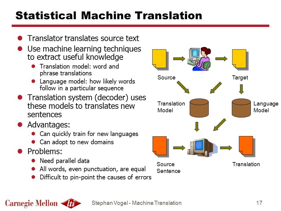 Stephan Vogel - Machine Translation17 Statistical Machine Translation lTranslator translates source text lUse machine learning techniques to extract useful knowledge lTranslation model: word and phrase translations lLanguage model: how likely words follow in a particular sequence lTranslation system (decoder) uses these models to translates new sentences lAdvantages: lCan quickly train for new languages lCan adopt to new domains lProblems: lNeed parallel data lAll words, even punctuation, are equal lDifficult to pin-point the causes of errors SourceTarget Source Sentence Translation Model Language Model