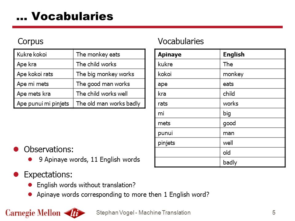 Stephan Vogel - Machine Translation5 … Vocabularies Corpus Vocabularies Kukre kokoiThe monkey eats Ape kraThe child works Ape kokoi ratsThe big monkey works Ape mi metsThe good man works Ape mets kraThe child works well Ape punui mi pinjetsThe old man works badly ApinayeEnglish kukreThe kokoimonkey apeeats krachild ratsworks mibig metsgood punuiman pinjetswell old badly lObservations: l 9 Apinaye words, 11 English words lExpectations: lEnglish words without translation.