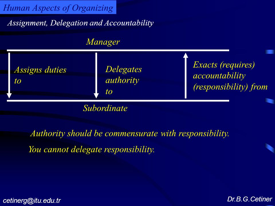 Assignment, Delegation and Accountability Dr.B.G.Cetiner cetinerg@itu.edu.tr Human Aspects of Organizing Manager Subordinate Assigns duties to Delegates authority to Exacts (requires) accountability (responsibility) from Authority should be commensurate with responsibility.