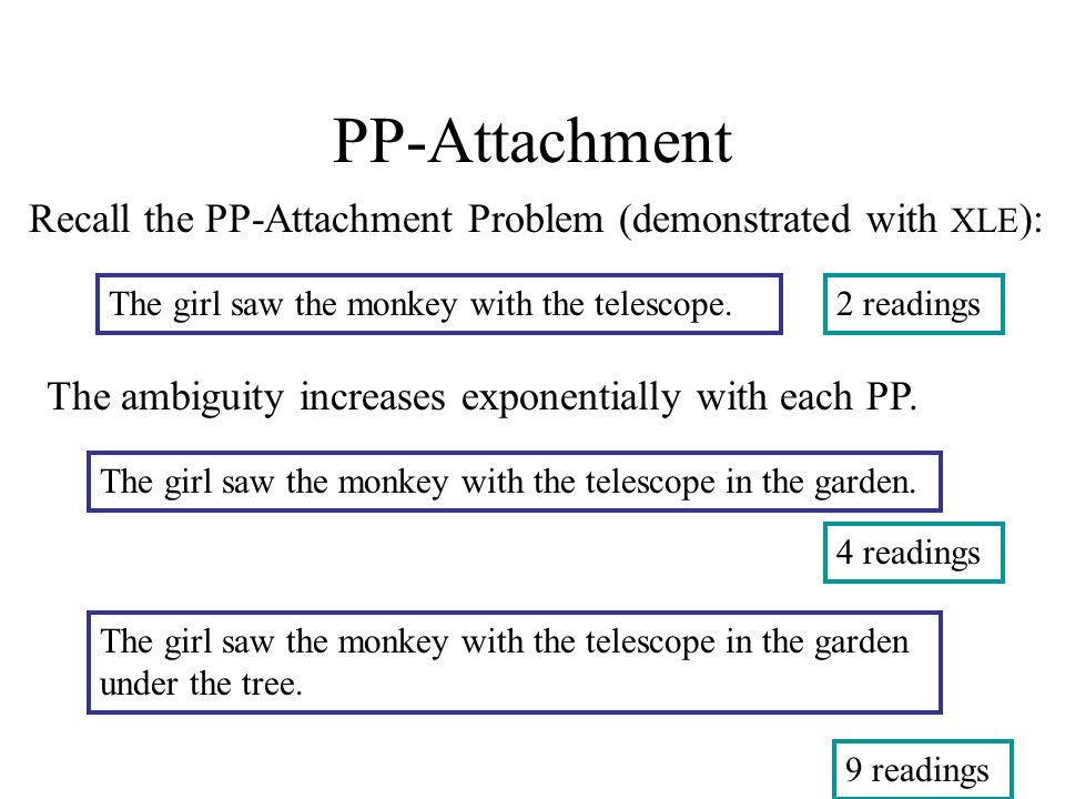 PP-Attachment Recall the PP-Attachment Problem (demonstrated with XLE ): The ambiguity increases exponentially with each PP. The girl saw the monkey w