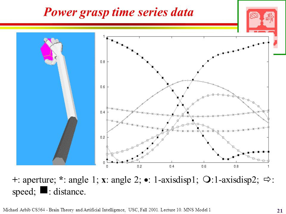 Michael Arbib CS564 - Brain Theory and Artificial Intelligence, USC, Fall 2001. Lecture 10. MNS Model 1 21 Power grasp time series data +: aperture; *